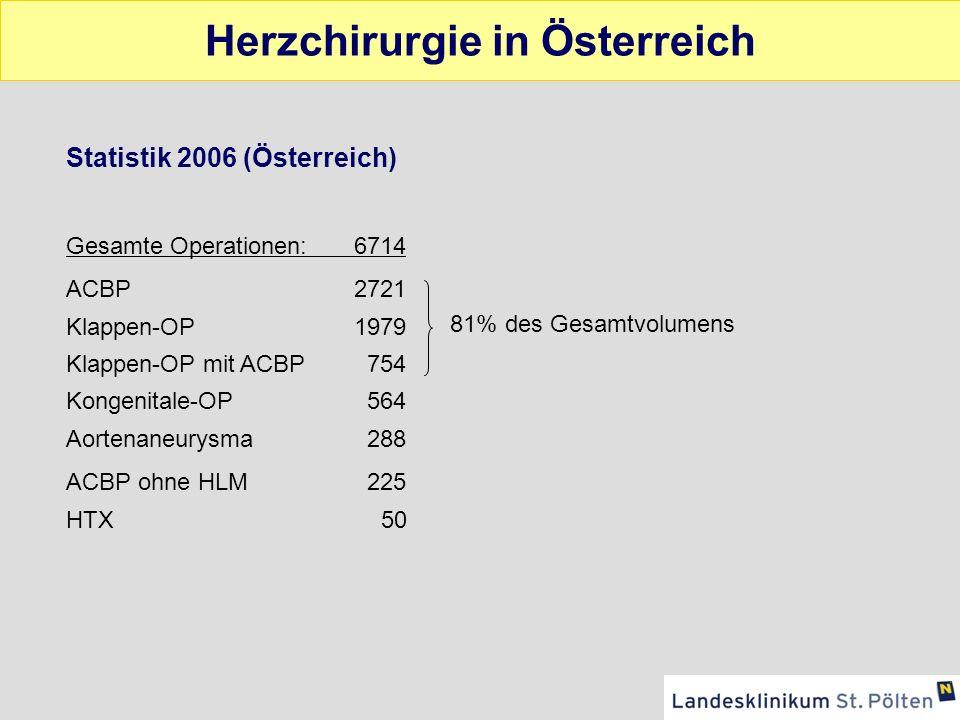 Herzchirurgie in Österreich