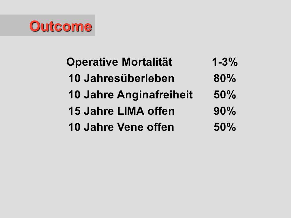 Operative Mortalität 1-3% 10 Jahre Anginafreiheit 50%
