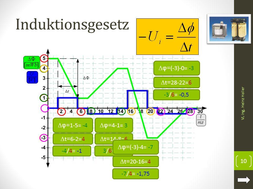 Induktionsgesetz ∆φ=(-3)-0= -3 ∆t=28-22=6 -3/6= -0,5 ∆φ=1-5= -4