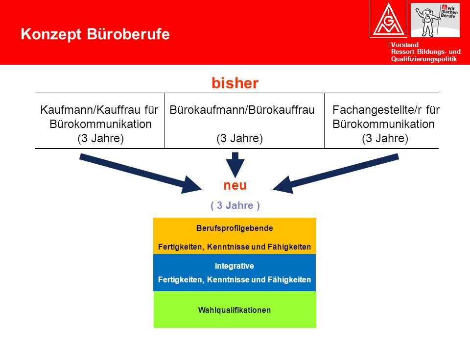 Konzept Büroberufe bisher neu Kaufmann/Kauffrau für Bürokommunikation