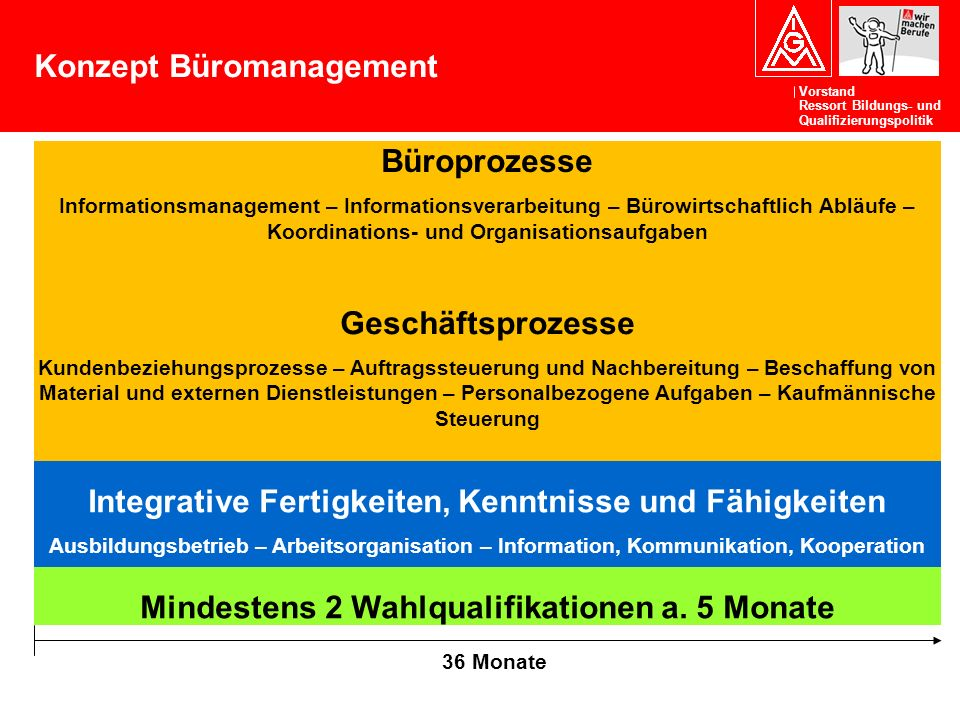 Konzept Büromanagement