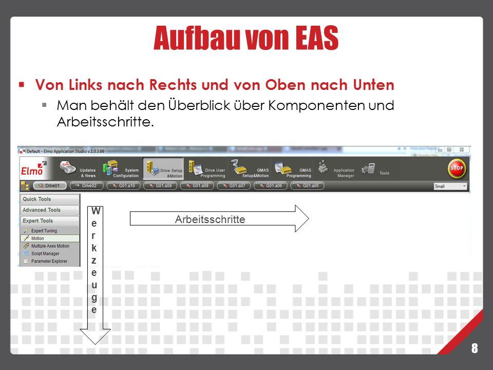 Aufbau von EAS Von Links nach Rechts und von Oben nach Unten