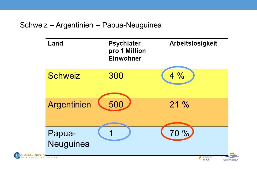 Schweiz – Argentinien – Papua-Neuguinea