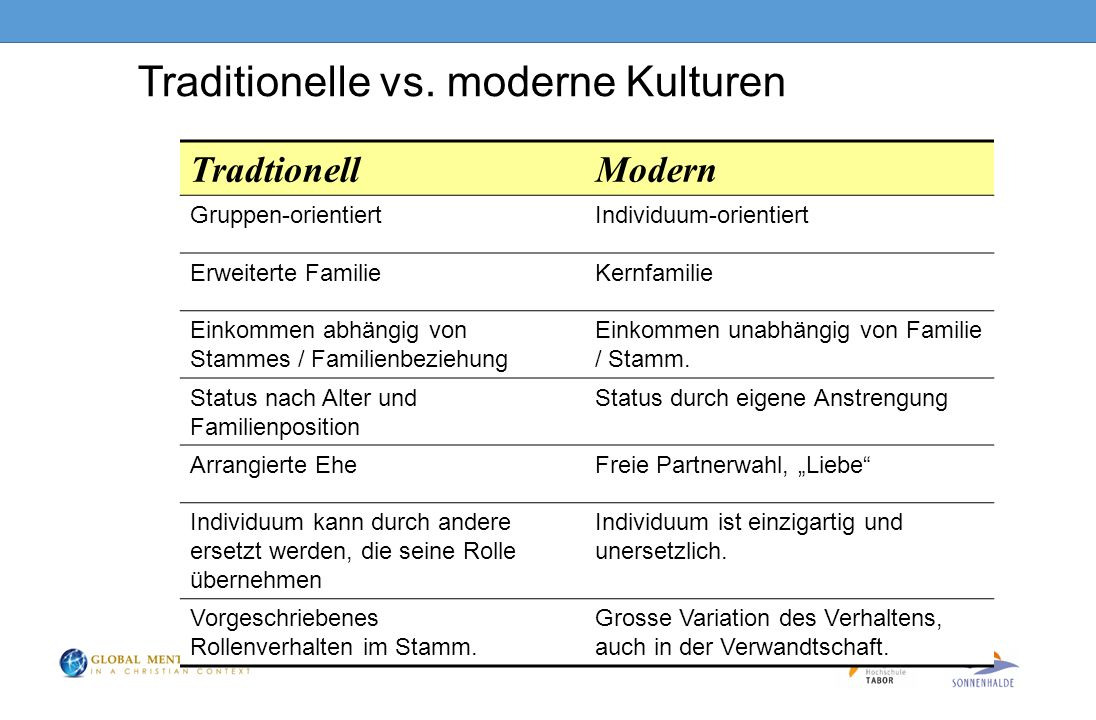 Traditionelle vs. moderne Kulturen