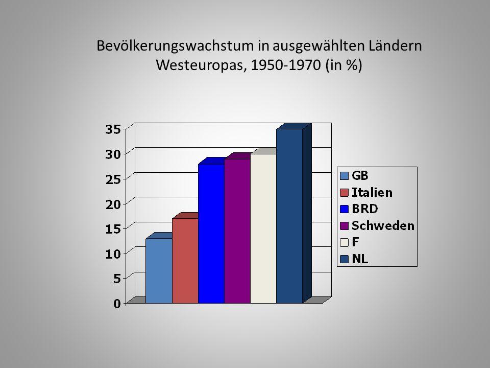 Bevölkerungswachstum in ausgewählten Ländern Westeuropas, 1950-1970 (in %)