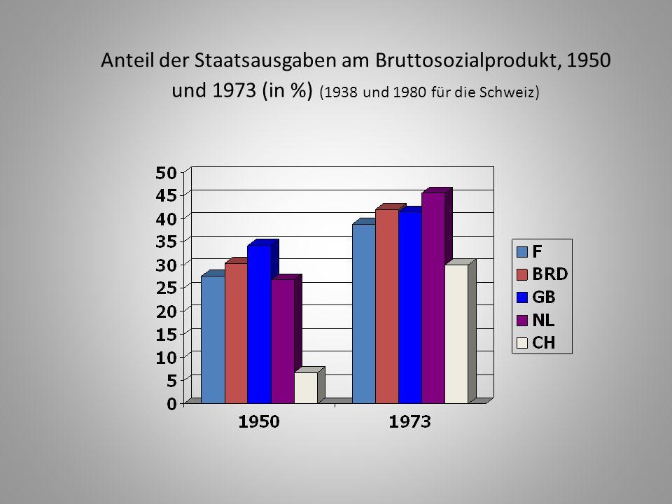 Anteil der Staatsausgaben am Bruttosozialprodukt, 1950 und 1973 (in %) (1938 und 1980 für die Schweiz)