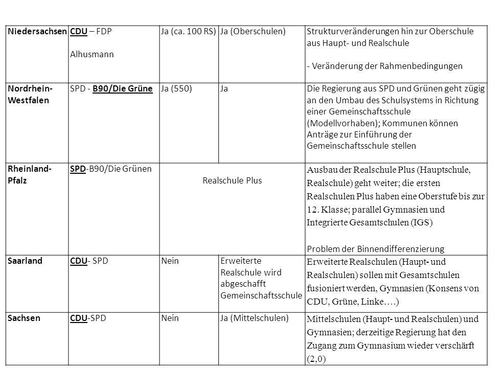 Niedersachsen CDU – FDP. Alhusmann. Ja (ca. 100 RS) Ja (Oberschulen) Strukturveränderungen hin zur Oberschule aus Haupt- und Realschule.
