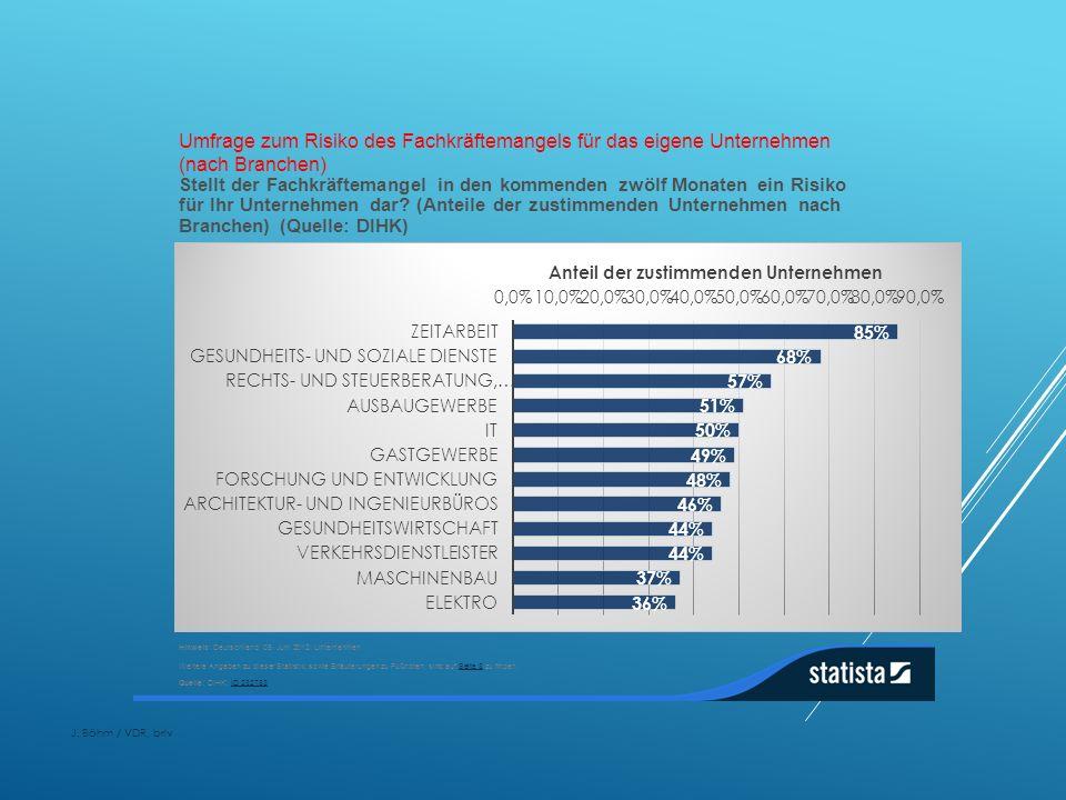 Umfrage zum Risiko des Fachkräftemangels für das eigene Unternehmen (nach Branchen)