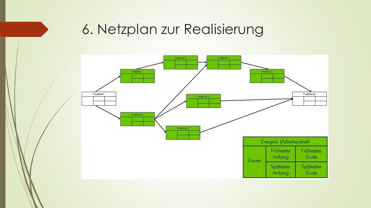 6. Netzplan zur Realisierung