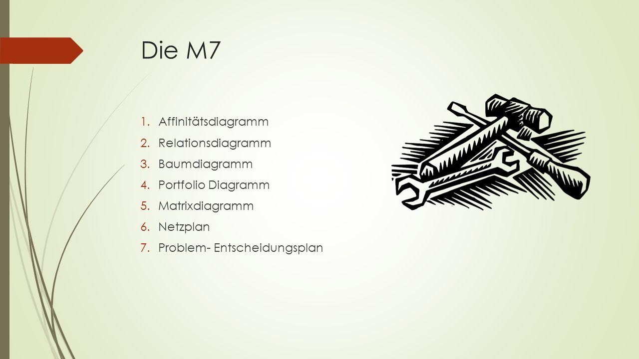 Die M7 Affinitätsdiagramm Relationsdiagramm Baumdiagramm