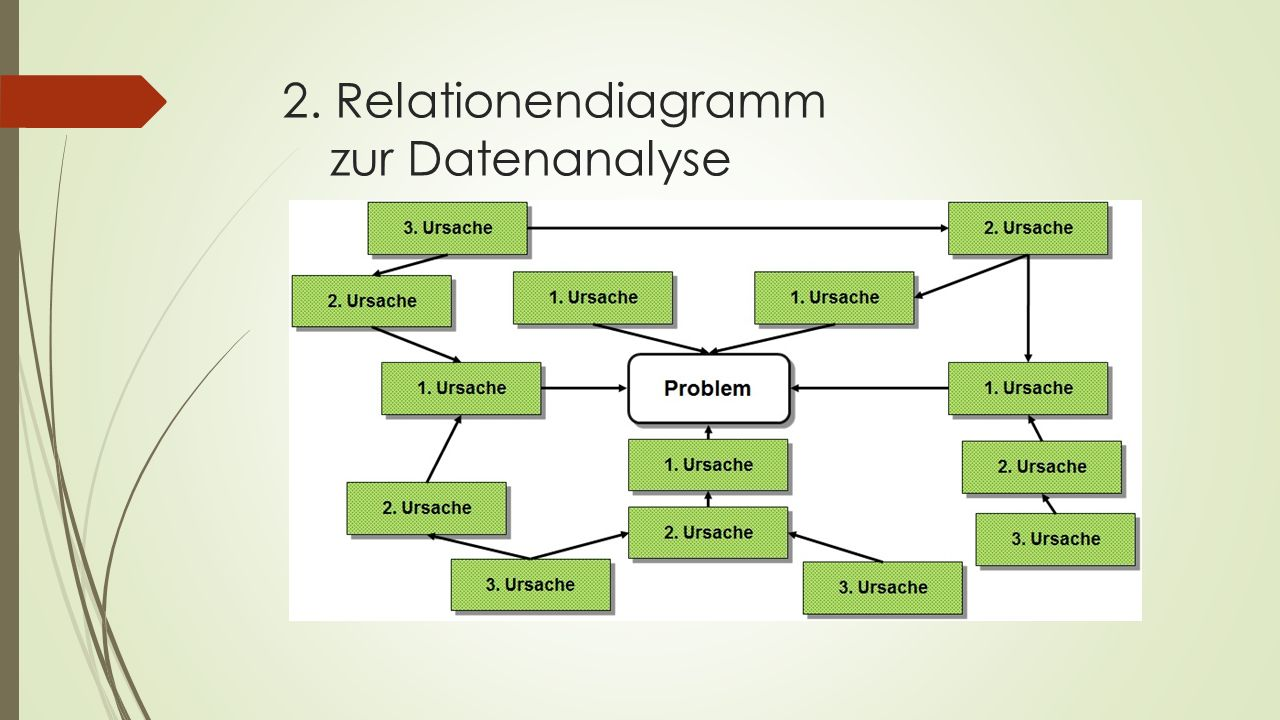 2. Relationendiagramm zur Datenanalyse