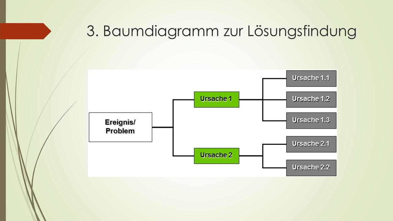 3. Baumdiagramm zur Lösungsfindung