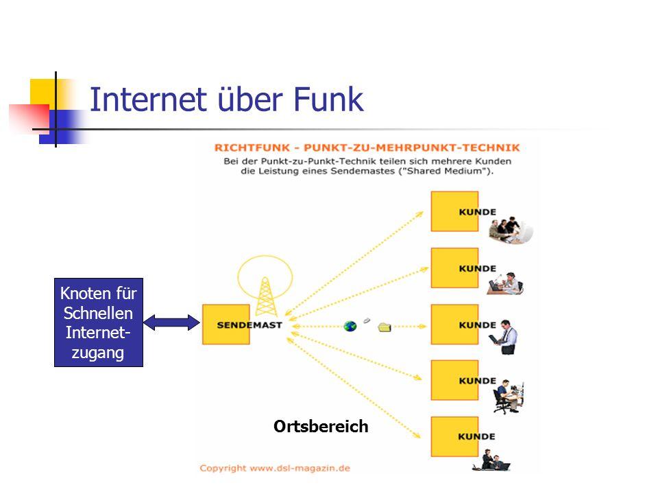 Internet über Funk Knoten für Schnellen Internet- zugang Ortsbereich
