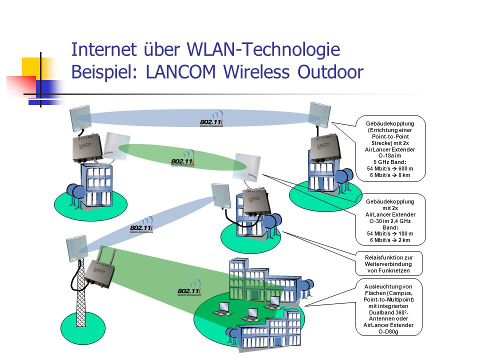 Internet über WLAN-Technologie Beispiel: LANCOM Wireless Outdoor