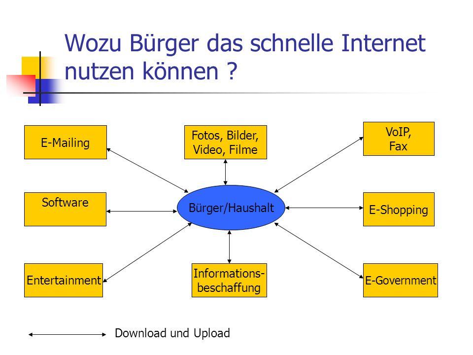 Wozu Bürger das schnelle Internet nutzen können