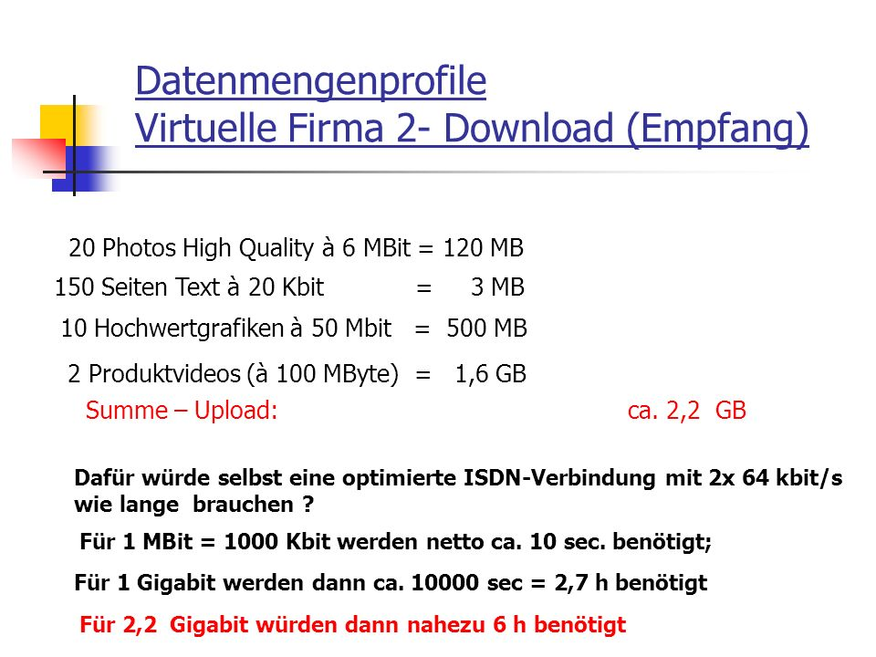 Datenmengenprofile Virtuelle Firma 2- Download (Empfang)