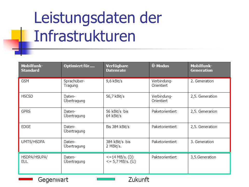 Leistungsdaten der Infrastrukturen