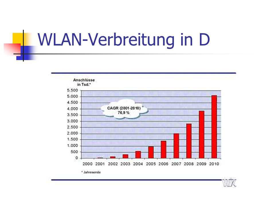 WLAN-Verbreitung in D