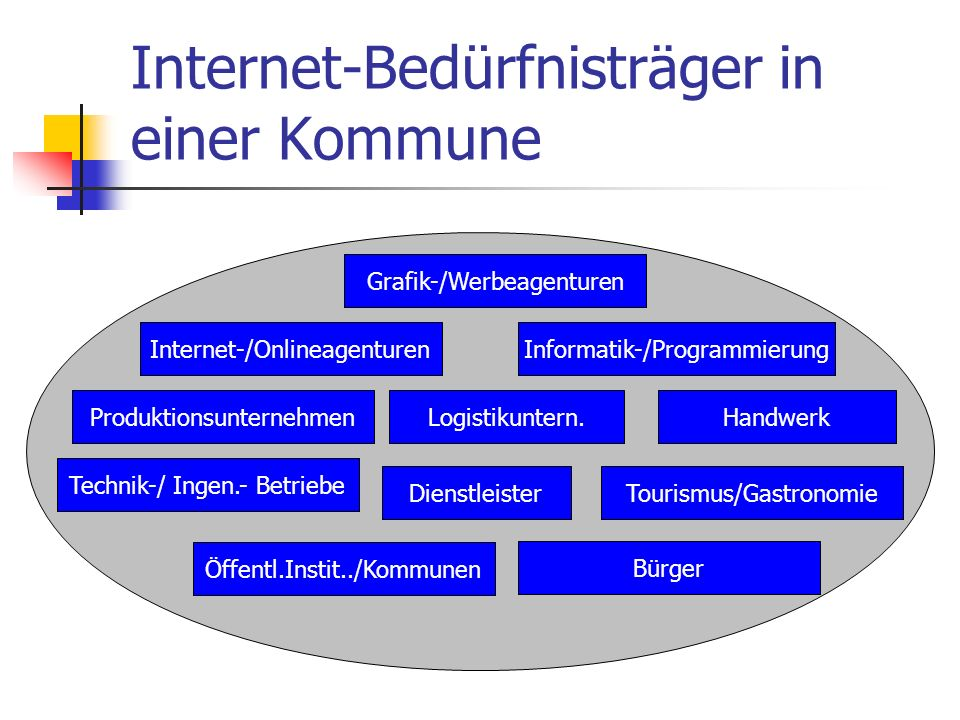 Internet-Bedürfnisträger in einer Kommune