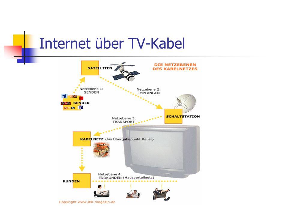 Internet über TV-Kabel