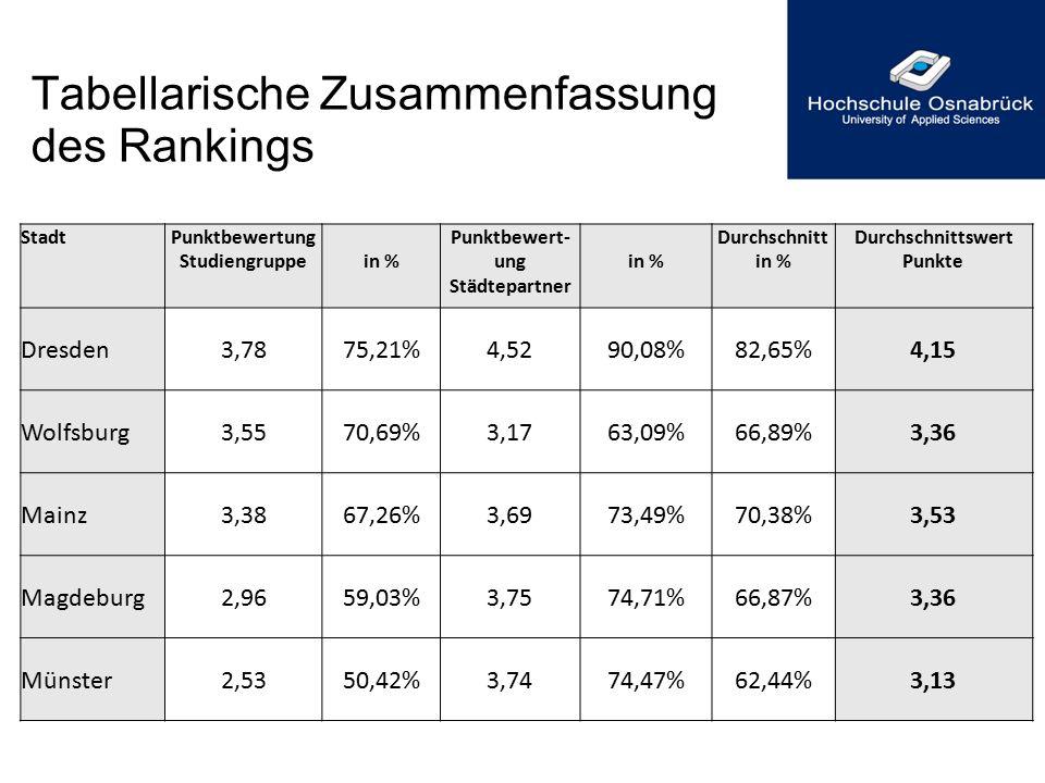 Tabellarische Zusammenfassung des Rankings