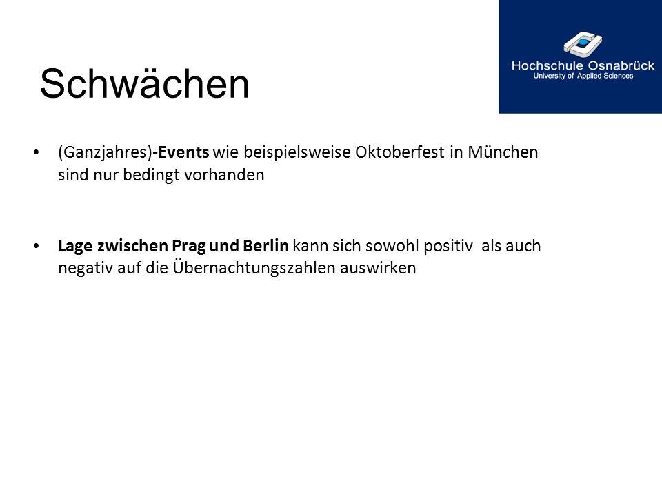 Schwächen (Ganzjahres)-Events wie beispielsweise Oktoberfest in München sind nur bedingt vorhanden.