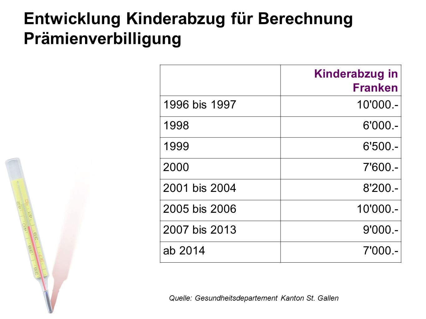 Entwicklung Kinderabzug für Berechnung Prämienverbilligung