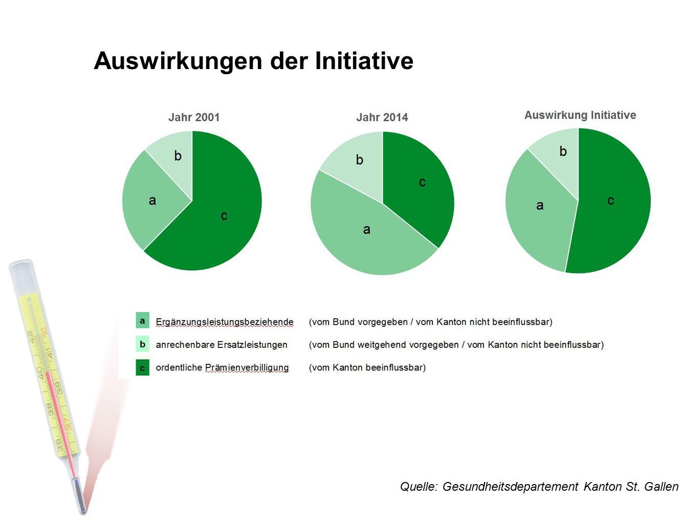 Auswirkungen der Initiative