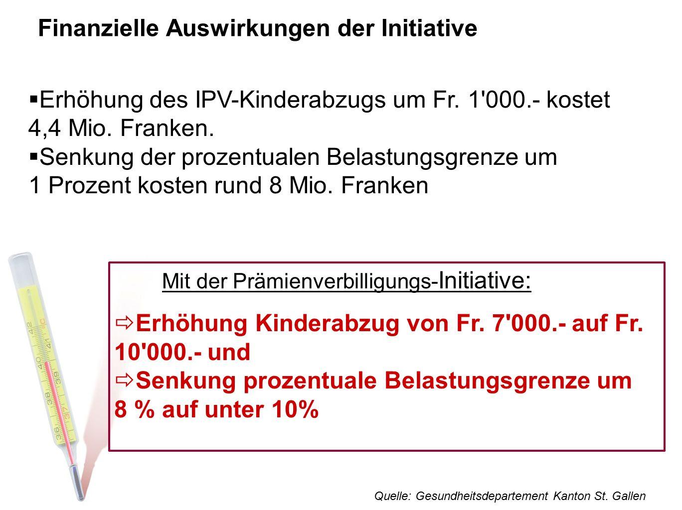 Finanzielle Auswirkungen der Initiative