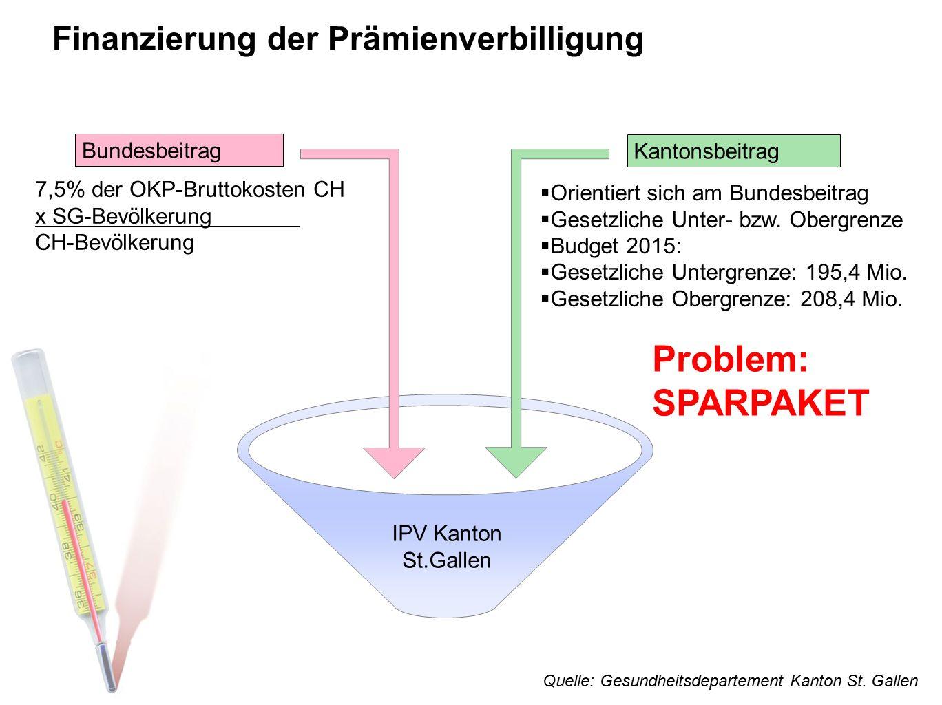 Problem: SPARPAKET Finanzierung der Prämienverbilligung Bundesbeitrag