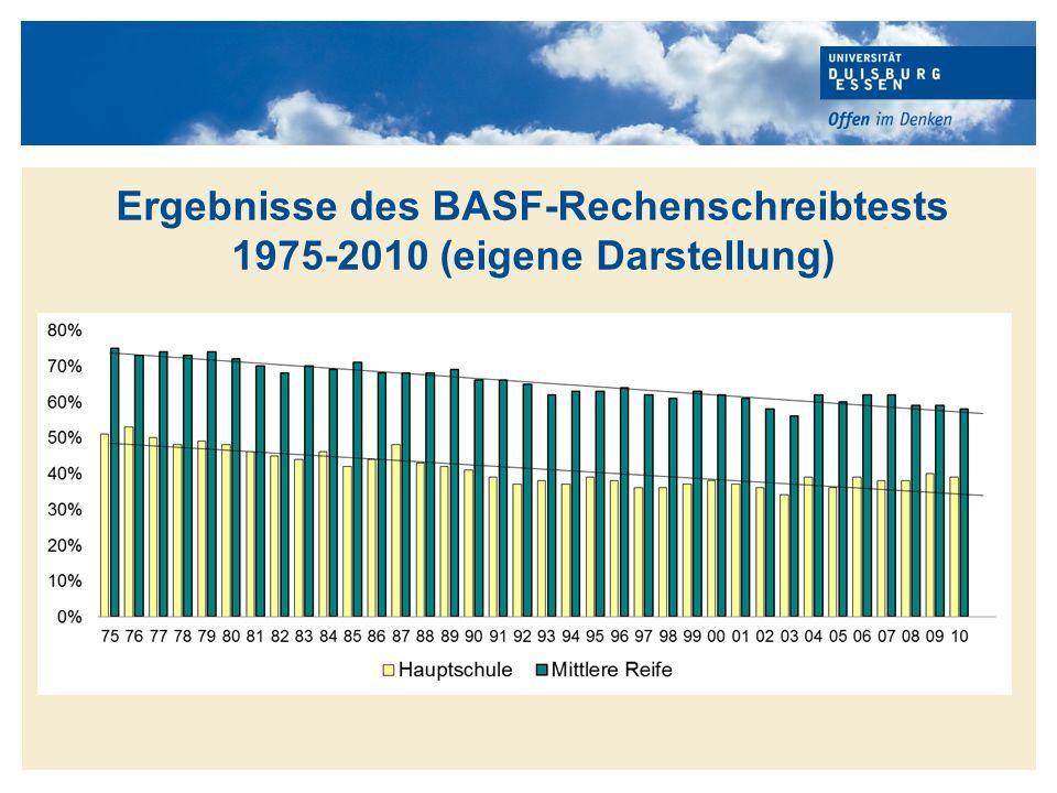 Ergebnisse des BASF-Rechenschreibtests 1975-2010 (eigene Darstellung)