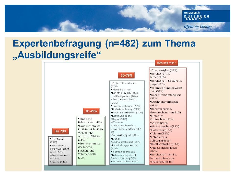 """Expertenbefragung (n=482) zum Thema """"Ausbildungsreife"""