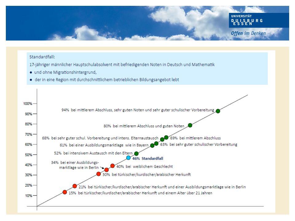 www.uni-due.de