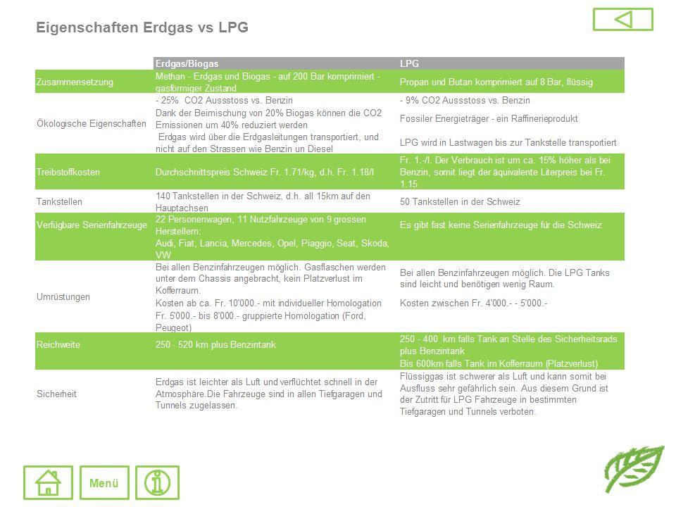 Eigenschaften Erdgas vs LPG