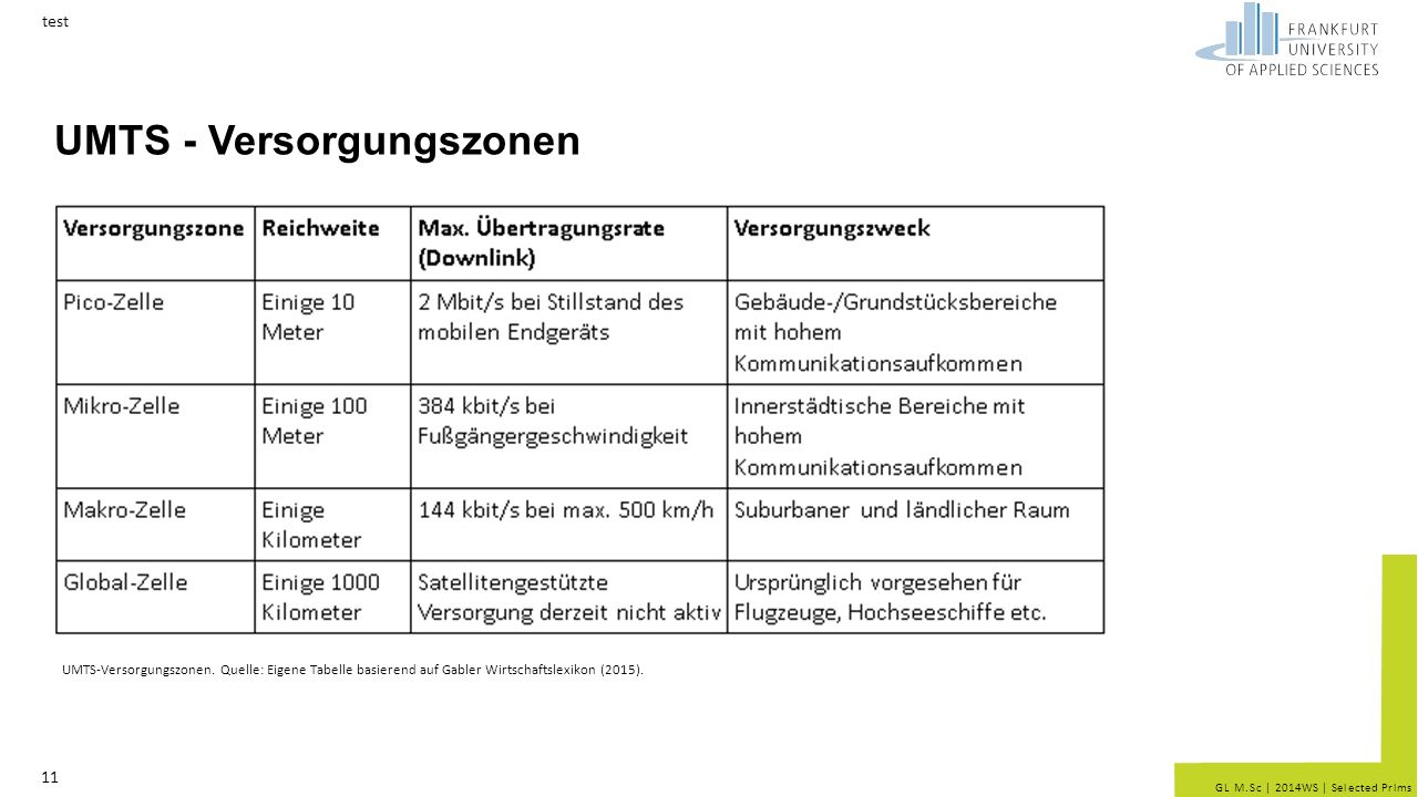 UMTS - Versorgungszonen