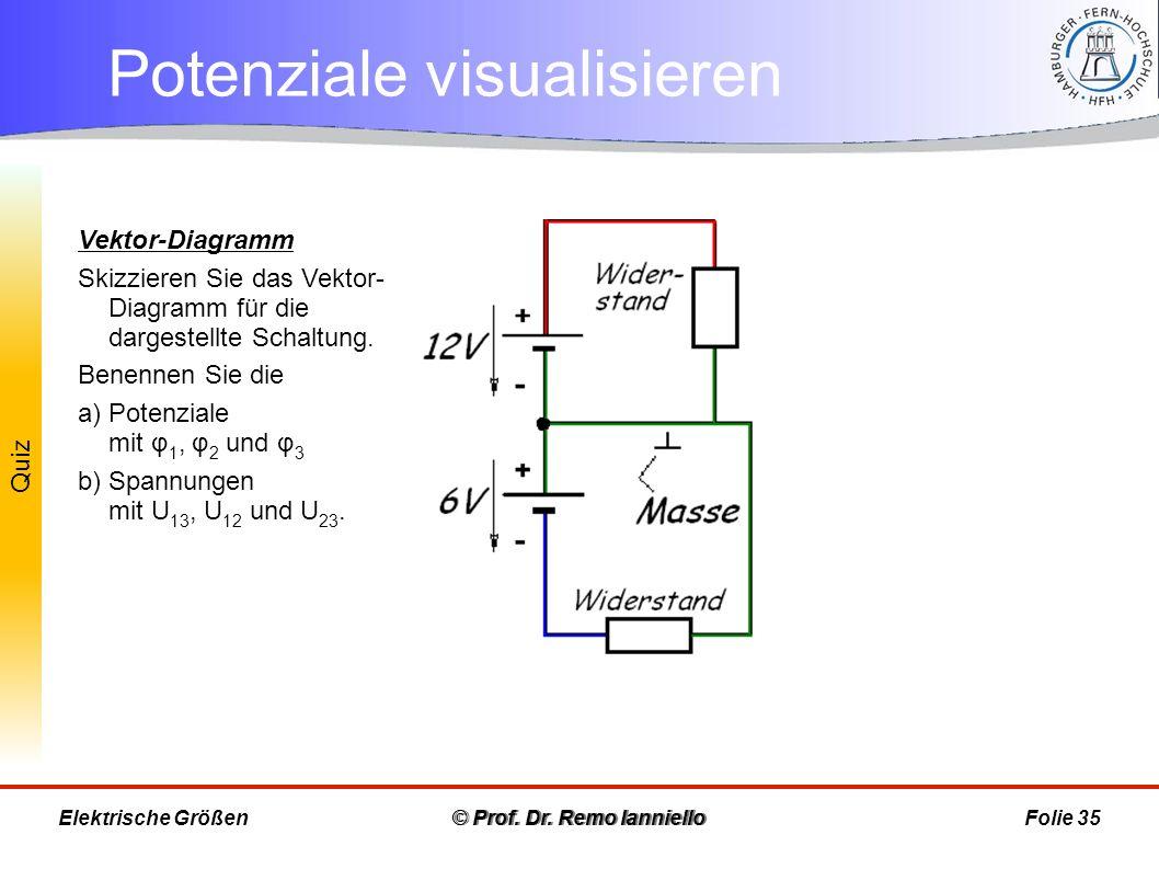 Potenziale visualisieren