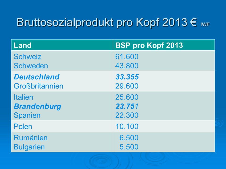 Bruttosozialprodukt pro Kopf 2013 € IWF