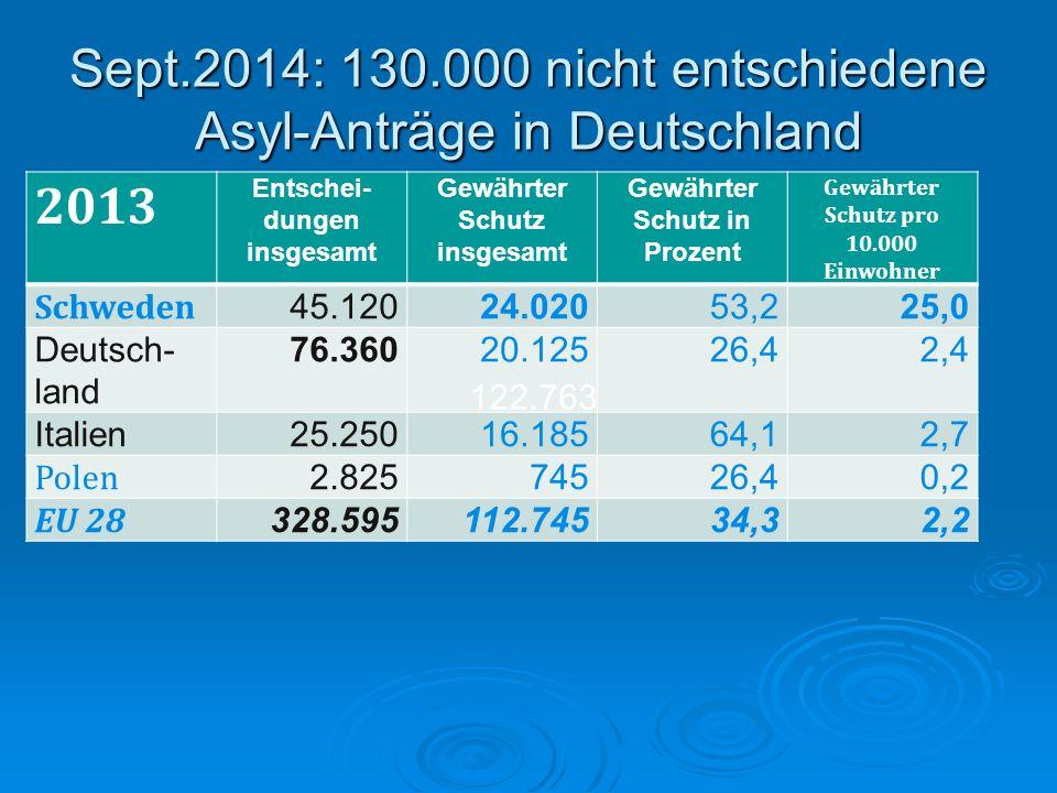 Sept.2014: 130.000 nicht entschiedene Asyl-Anträge in Deutschland