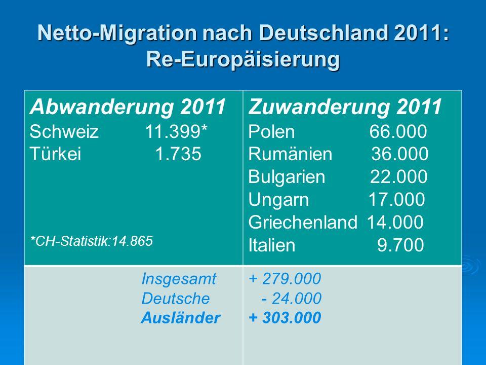 Netto-Migration nach Deutschland 2011: Re-Europäisierung