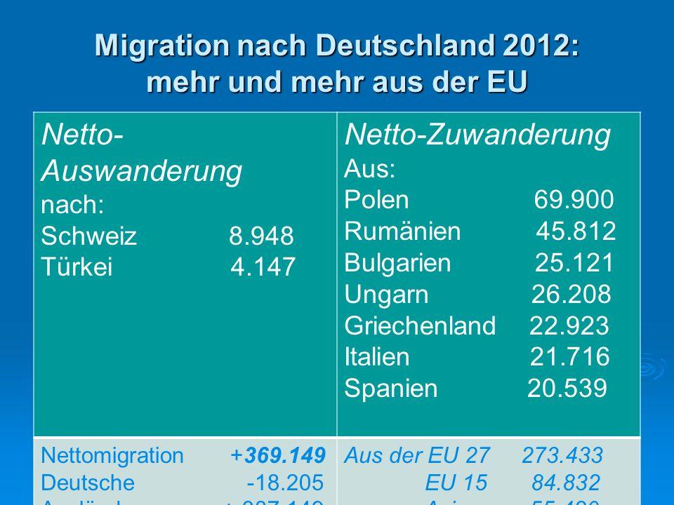 Migration nach Deutschland 2012: mehr und mehr aus der EU