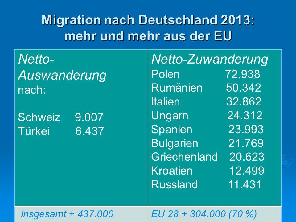 Migration nach Deutschland 2013: mehr und mehr aus der EU