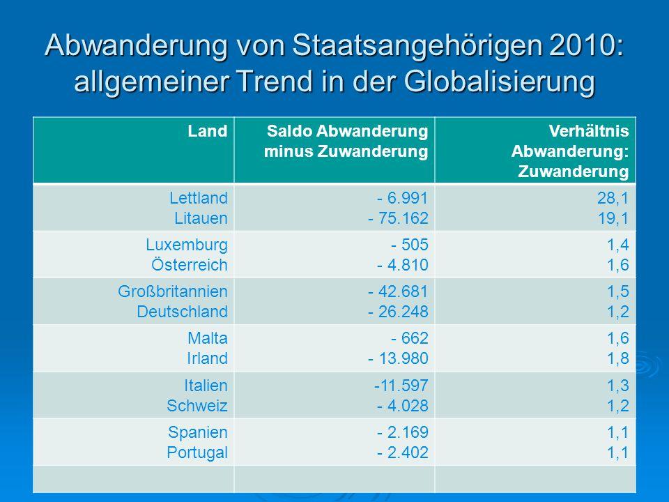 Abwanderung von Staatsangehörigen 2010: allgemeiner Trend in der Globalisierung