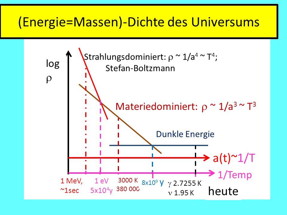 (Energie=Massen)-Dichte des Universums
