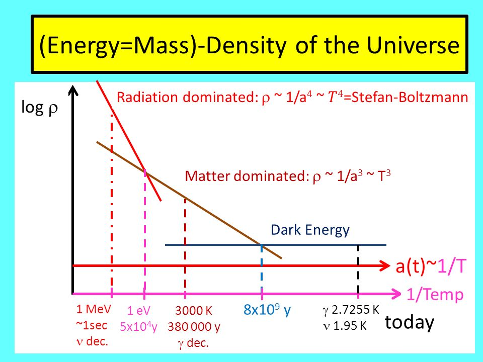 (Energy=Mass)-Density of the Universe