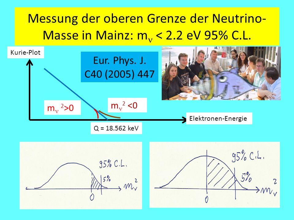 Messung der oberen Grenze der Neutrino- Masse in Mainz: mn < 2