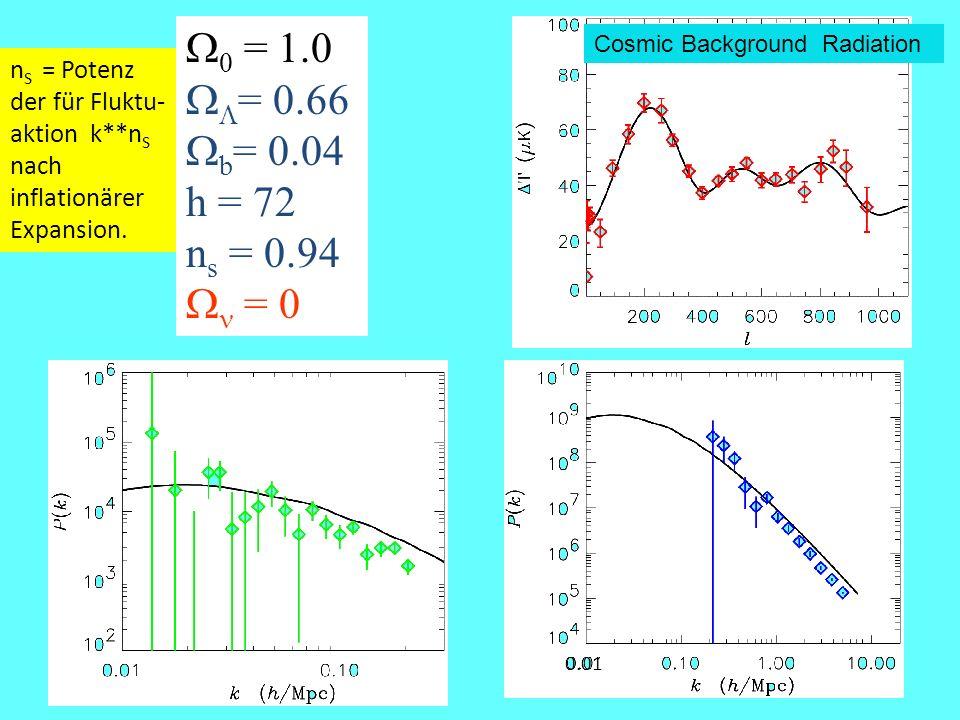 W0 = 1.0 WL= 0.66 Wb= 0.04 h = 72 ns = 0.94 Wn = 0 Cosmic Background Radiation.