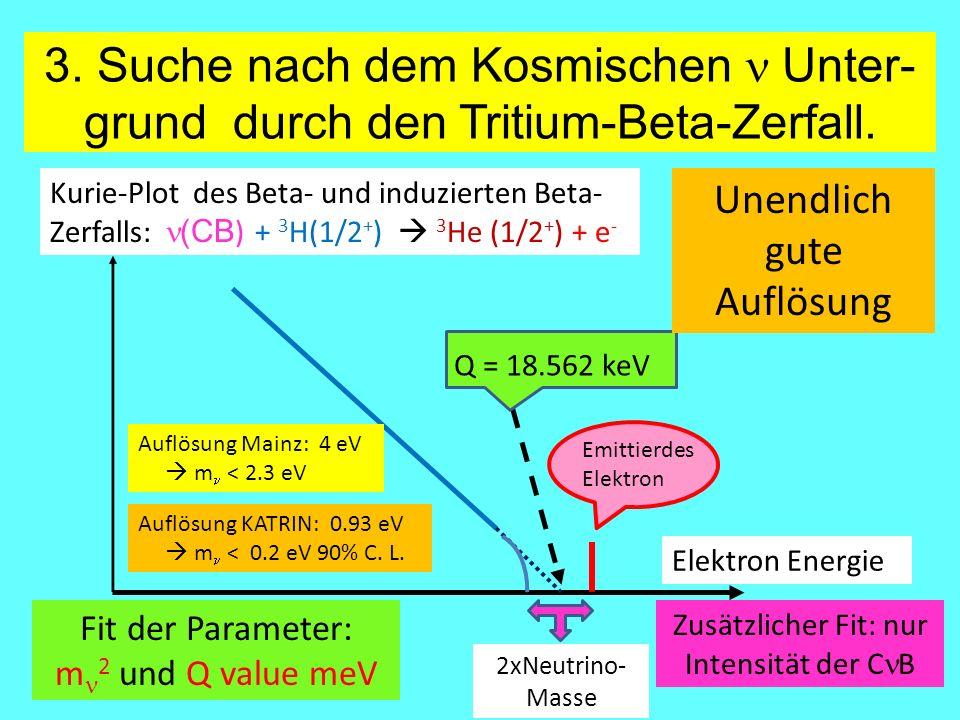 3. Suche nach dem Kosmischen n Unter-grund durch den Tritium-Beta-Zerfall.