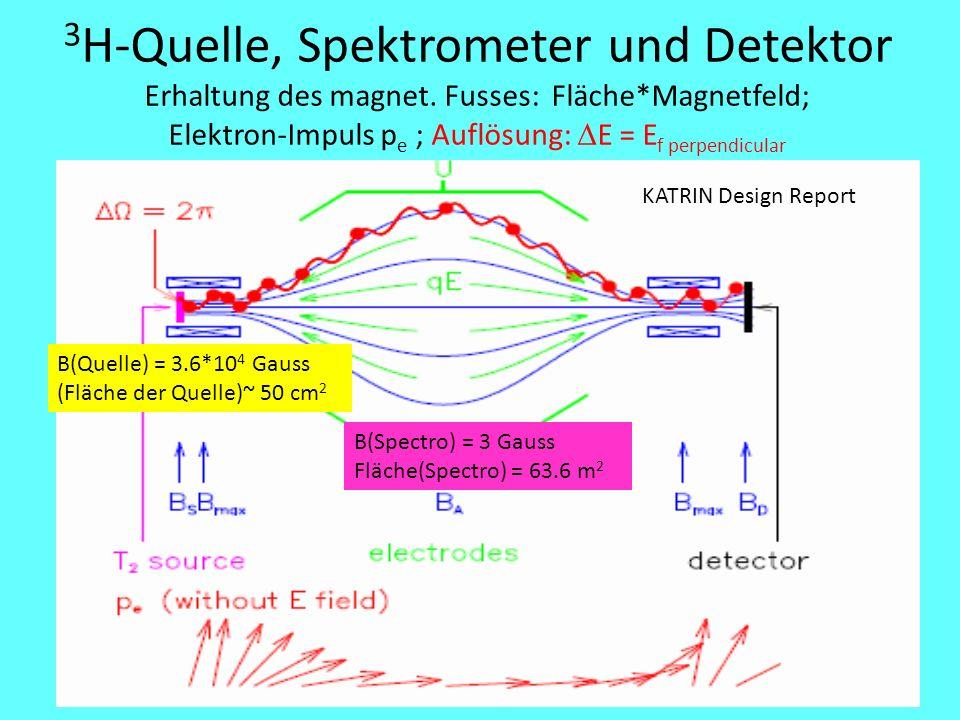 3H-Quelle, Spektrometer und Detektor Erhaltung des magnet