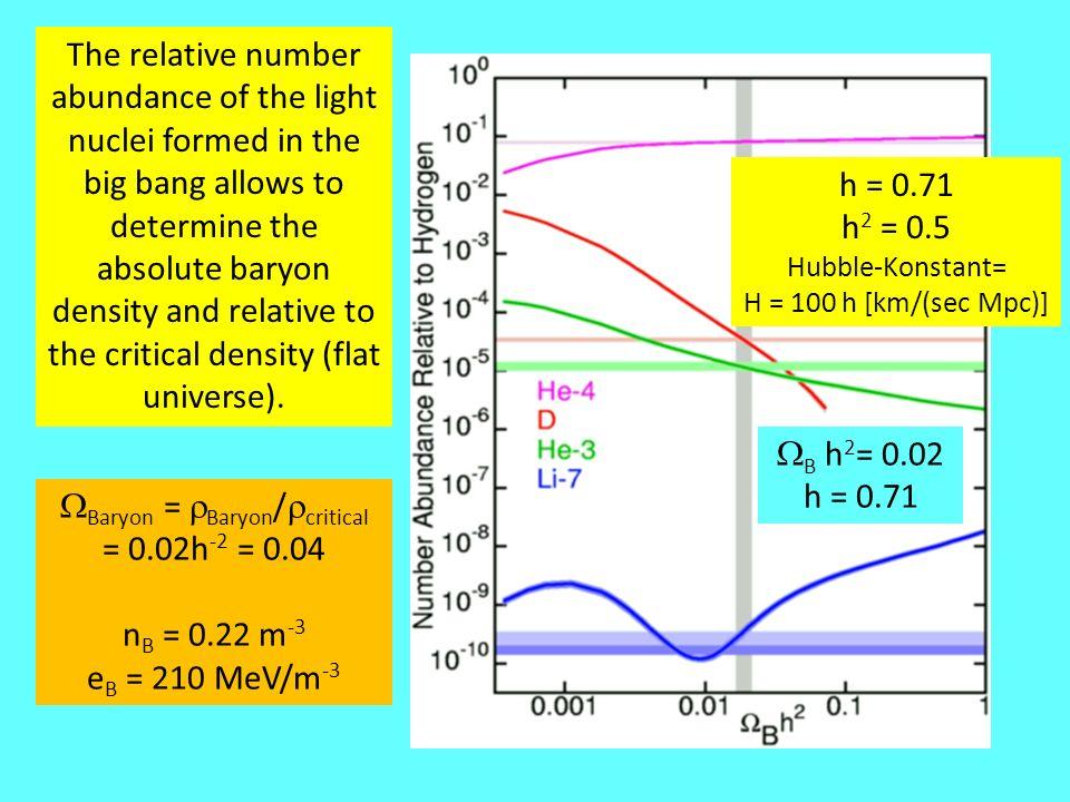 WBaryon = rBaryon/rcritical = 0.02h-2 = 0.04
