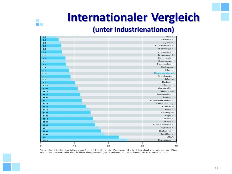 Internationaler Vergleich (unter Industrienationen)